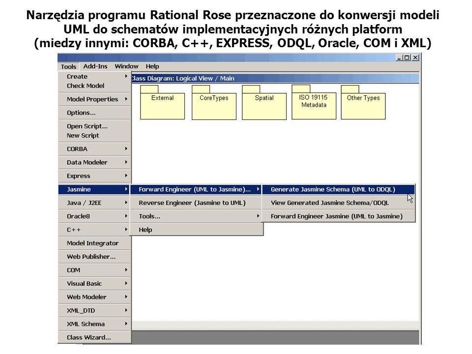 Narzędzia programu Rational Rose przeznaczone do konwersji modeli UML do schematów implementacyjnych różnych platform (miedzy innymi: CORBA, C++, EXPR