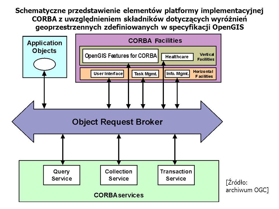 Schematyczne przedstawienie elementów platformy implementacyjnej CORBA z uwzględnieniem składników dotyczących wyróżnień geoprzestrzennych zdefiniowan