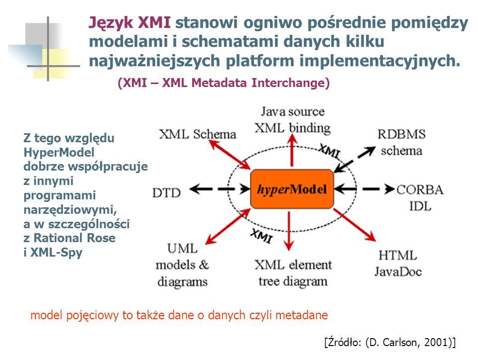 [Źródło: (D. Carlson, 2001)] Z tego względu HyperModel dobrze współpracuje z innymi programami narzędziowymi, a w szczególności z Rational Rose i XML-