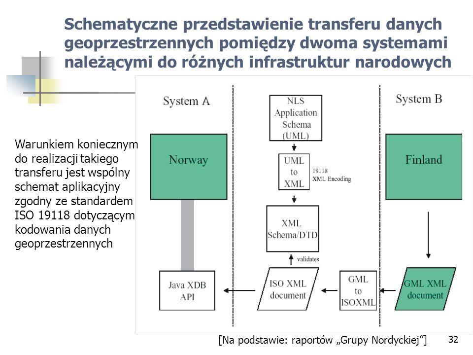 32 Schematyczne przedstawienie transferu danych geoprzestrzennych pomiędzy dwoma systemami należącymi do różnych infrastruktur narodowych [Na podstawi