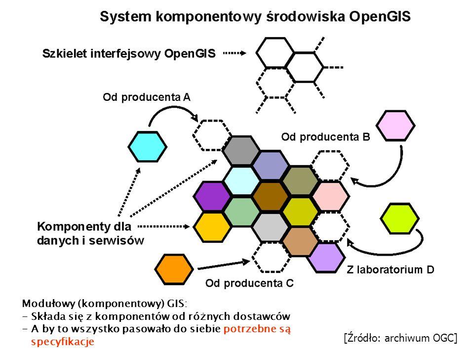 Modułowy (komponentowy) GIS: - Składa się z komponentów od różnych dostawców - A by to wszystko pasowało do siebie potrzebne są specyfikacje [Źródło: