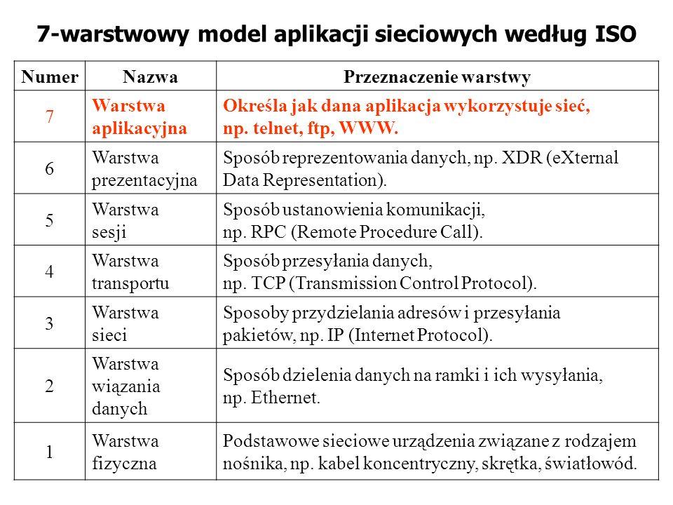 NumerNazwaPrzeznaczenie warstwy 7 Warstwa aplikacyjna Określa jak dana aplikacja wykorzystuje sieć, np. telnet, ftp, WWW. 6 Warstwa prezentacyjna Spos