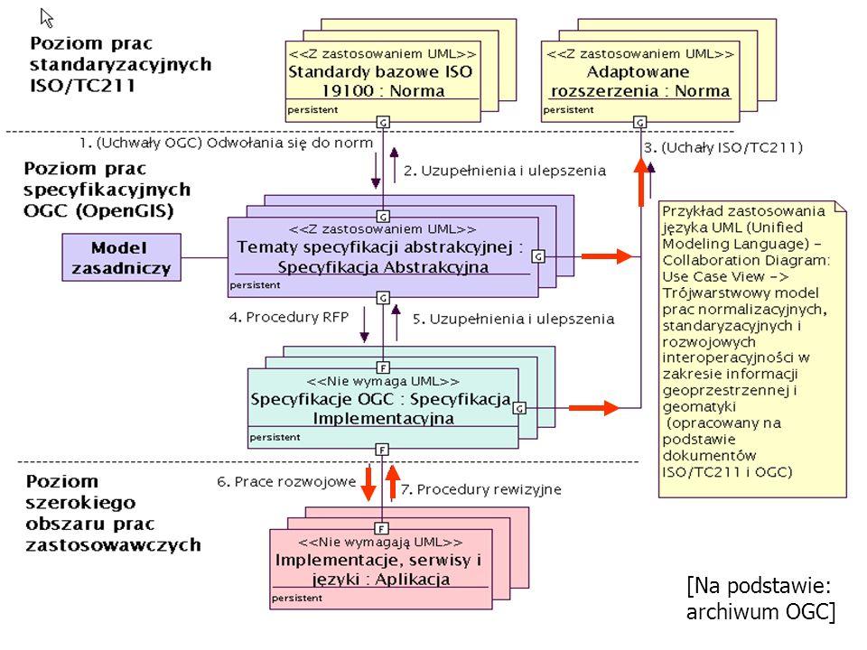 8 1.Potrzeba wieje rodzaj interfejsów 2.Modele danych wewnętrznych, a modele danych zewnętrznych 3.Technologie: WWW, CORBA, DCOM, SQL, XML Globalna telekomunikacja bezprzewodowa Ograniczone rozpoznawanie mowy Brokery żądania obiektów Pośredniki CORBA Bazy danych Yellow Page Udostępnianie danych tematycznych Serwery zobrazowania map Urządzenia przenośne Systemy przetwarzania danych przestrzennych Ścieżki informowania O danych Systemy przeszukiwania przestrzennego Interfejsy [Źródło: archiwum OGC] inne znaczenie niż klasa interfejsowa