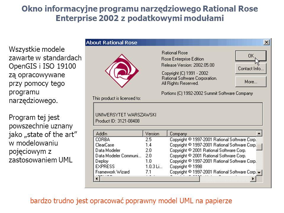 Okno informacyjne programu narzędziowego Rational Rose Enterprise 2002 z podatkowymi modułami Wszystkie modele zawarte w standardach OpenGIS i ISO 191