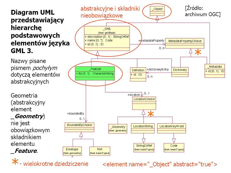 Diagram UML przedstawiający hierarchę podstawowych elementów języka GML 3. Nazwy pisane pismem pochyłym dotyczą elementów abstrakcyjnych Geometria (ab