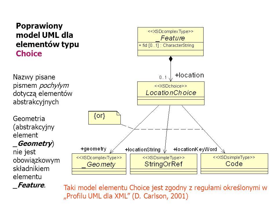 Poprawiony model UML dla elementów typu Choice Nazwy pisane pismem pochyłym dotyczą elementów abstrakcyjnych Geometria (abstrakcyjny element _Geometry
