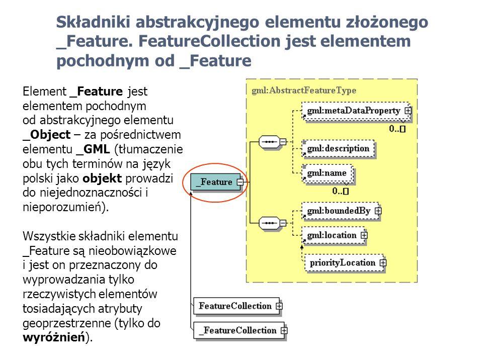 Składniki abstrakcyjnego elementu złożonego _Feature. FeatureCollection jest elementem pochodnym od _Feature Element _Feature jest elementem pochodnym