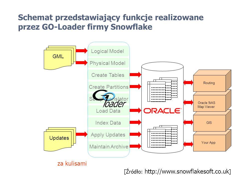 Schemat przedstawiający funkcje realizowane przez GO-Loader firmy Snowflake Logical Model Physical Model Create Partitions Setup Translator Load Data