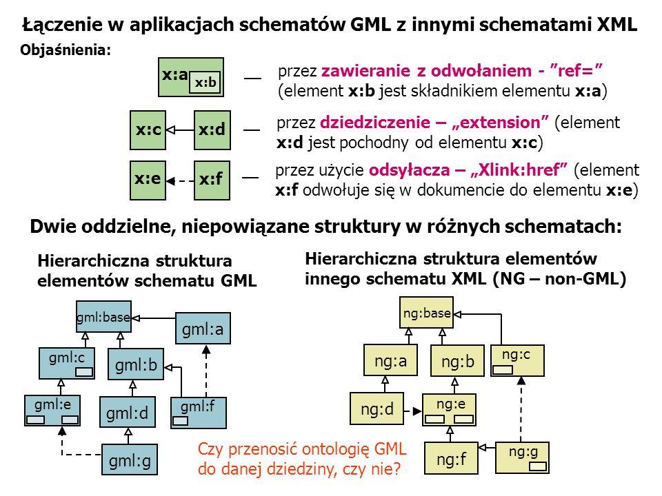 Łączenie w aplikacjach schematów GML z innymi schematami XML Objaśnienia: Hierarchiczna struktura elementów schematu GML Hierarchiczna struktura eleme