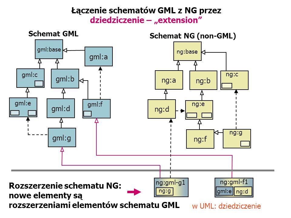 Łączenie schematów GML z NG przez dziedziczenie – extension Schemat GML Schemat NG (non-GML) gml:base gml:b gml:d gml:g gml:a gml:c gml:e gml:f ng:gml