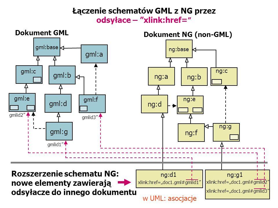 Łączenie schematów GML z NG przez odsyłace – xlink:href= Dokument GML Dokument NG (non-GML) gml:base gml:b gml:d gml:g gml:a gml:c gml:e gml:f ng:g1ng
