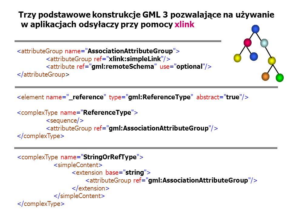 Trzy podstawowe konstrukcje GML 3 pozwalające na używanie w aplikacjach odsyłaczy przy pomocy xlink