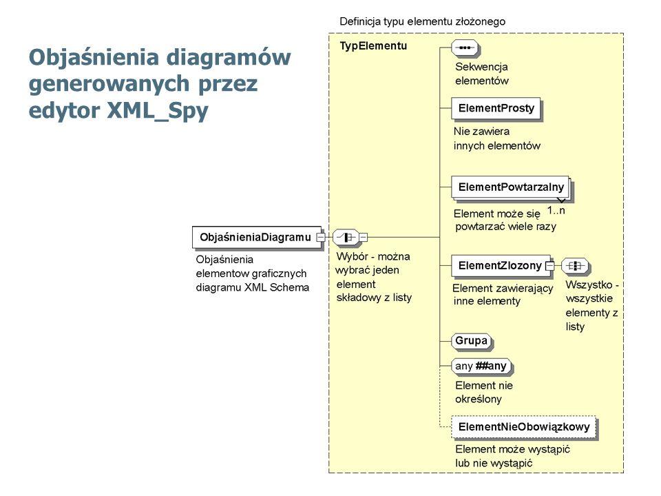 Objaśnienia diagramów generowanych przez edytor XML_Spy