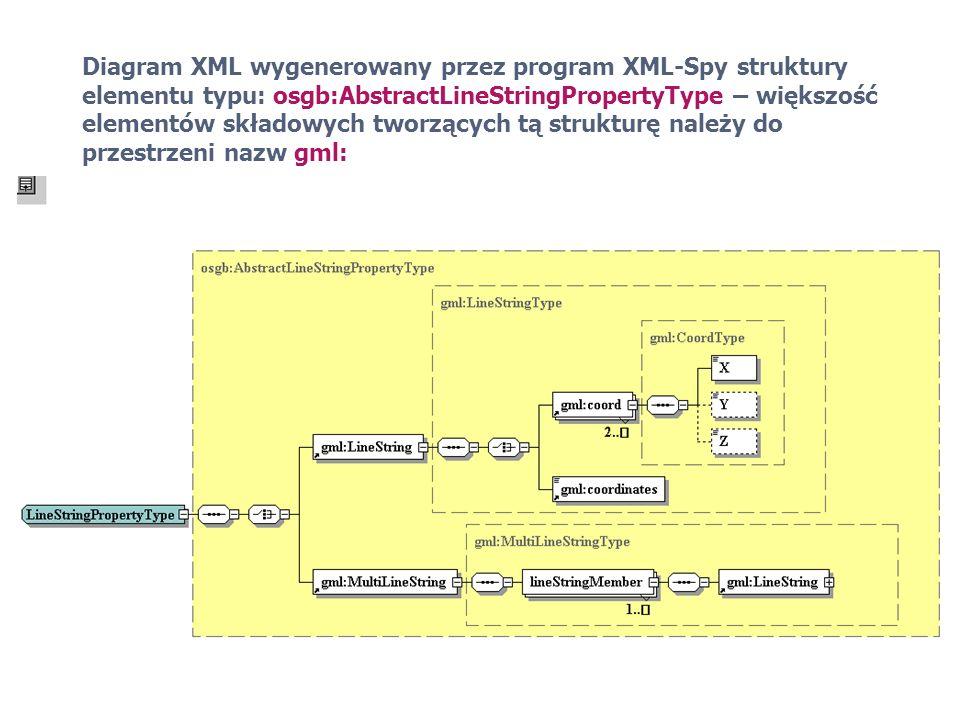 Diagram XML wygenerowany przez program XML-Spy struktury elementu typu: osgb:AbstractLineStringPropertyType – większość elementów składowych tworzącyc