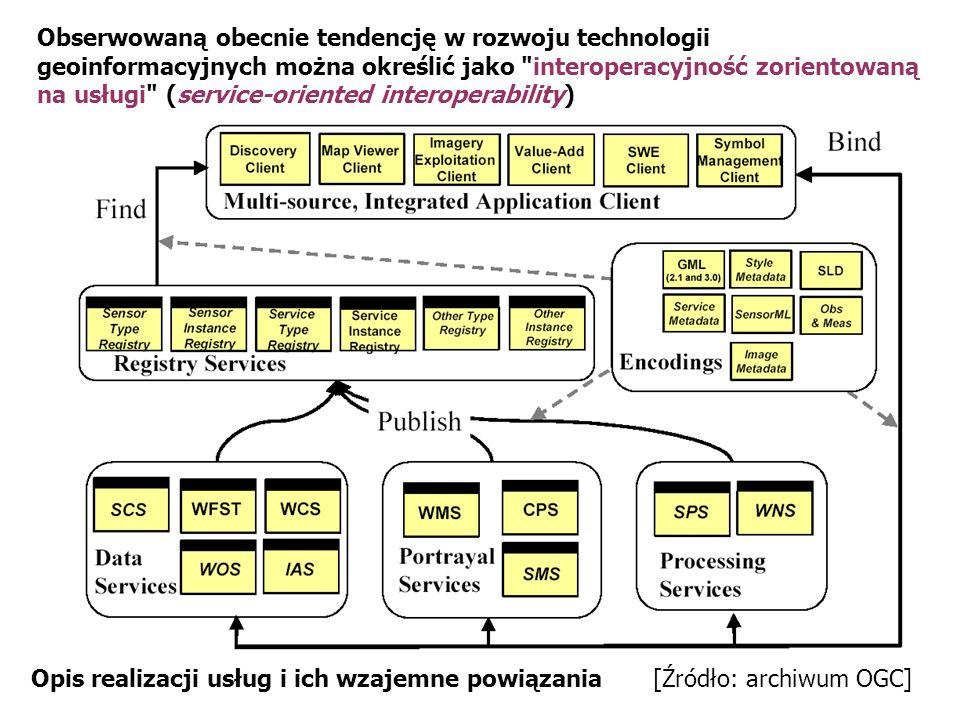 Powiązanie usługi powiadamiania z innymi usługami OpenGIS – Diagram sekwencji języka UML [Źródło: archiwum OGC] (diagram sekwencji w języku UML)