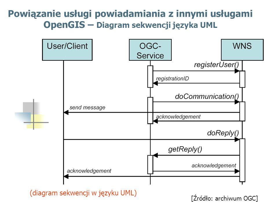 8 [Źródło: archiwum OGC] Podsystem powiadamiania o zagrożeniach Program CICE: