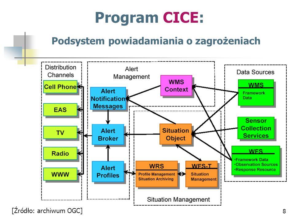 9 [Źródło: archiwum OGC] Podsystem ochrony dostępu do danych i usług w infrastrukturze Program CICE: