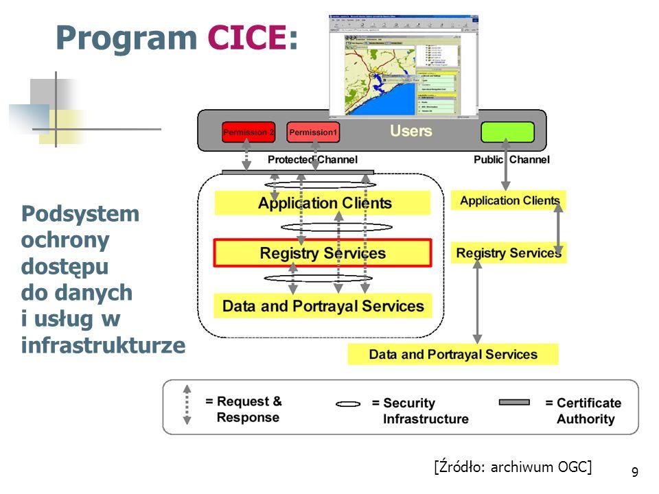 8-warstwowy model interoperacyjności w zakresie geoinformacji określony w nowych specyfikacjach OGC [Źródło: archiwum OGC]