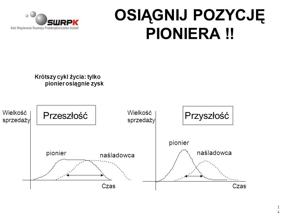1414 OSIĄGNIJ POZYCJĘ PIONIERA !! Krótszy cykl życia: tylko pionier osiągnie zysk PrzeszłośćPrzyszłość pionier naśladowca pionier Wielkość sprzedaży C