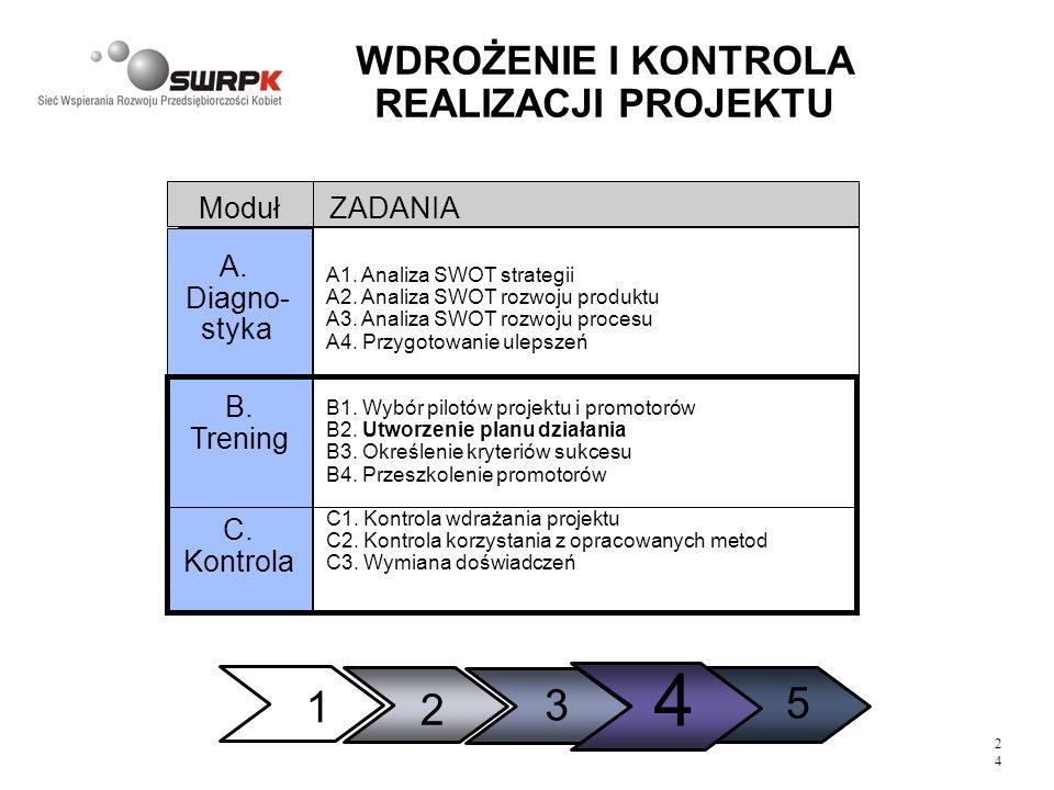 2424 WDROŻENIE I KONTROLA REALIZACJI PROJEKTU 1 2 3 5 4 A1. Analiza SWOT strategii A2. Analiza SWOT rozwoju produktu A3. Analiza SWOT rozwoju procesu