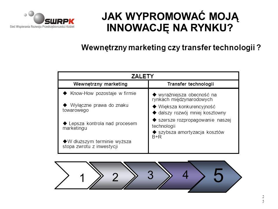 2525 JAK WYPROMOWAĆ MOJĄ INNOWACJĘ NA RYNKU? Wewnętrzny marketing ZALETY Transfer technologii Know-How pozostaje w firmie Wyłączne prawa do znaku towa