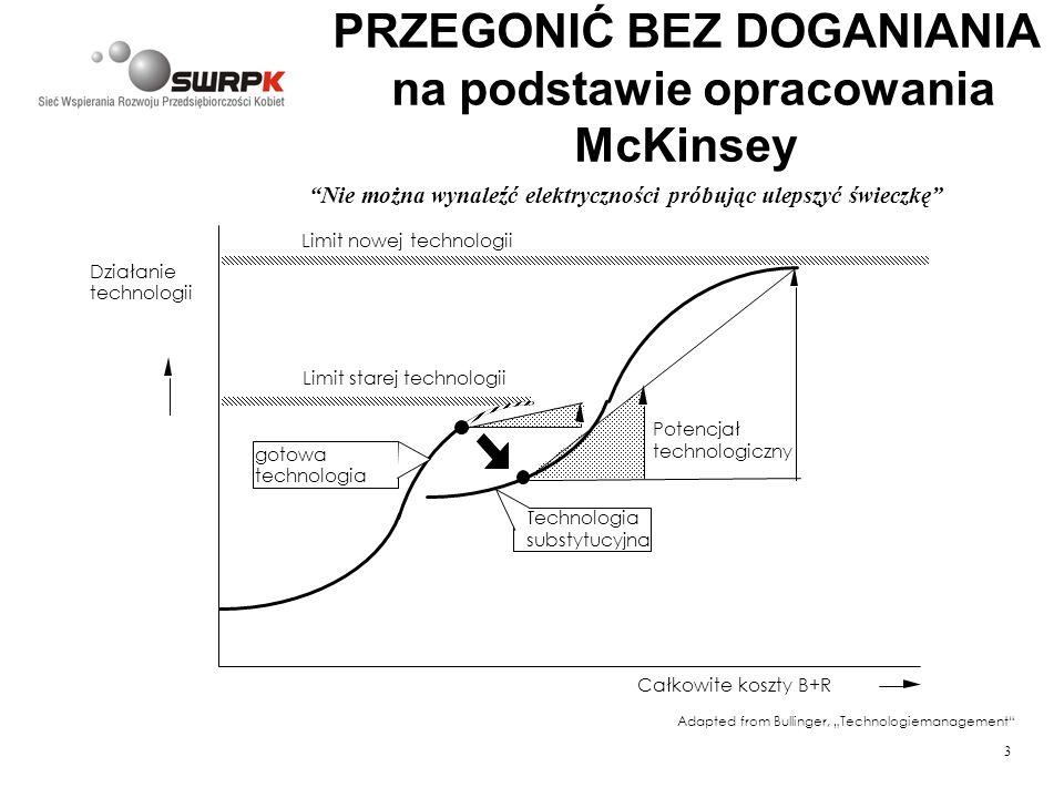 3 PRZEGONIĆ BEZ DOGANIANIA na podstawie opracowania McKinsey Adapted from Bullinger, Technologiemanagement Działanie technologii Całkowite koszty B+R