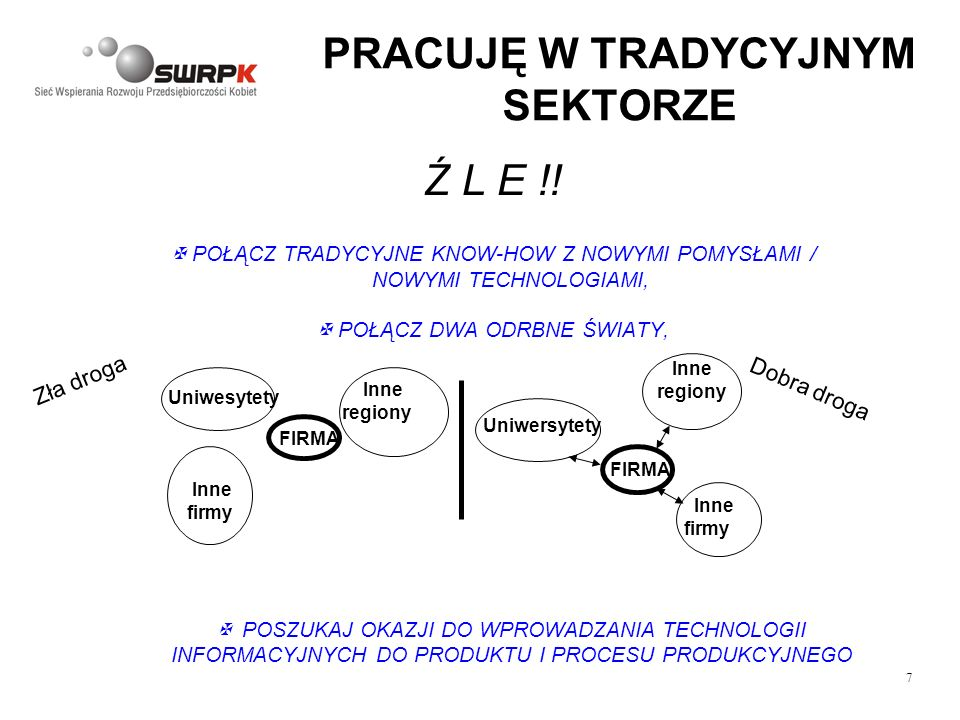 7 PRACUJĘ W TRADYCYJNYM SEKTORZE Ź L E !! POŁĄCZ TRADYCYJNE KNOW-HOW Z NOWYMI POMYSŁAMI / NOWYMI TECHNOLOGIAMI, POŁĄCZ DWA ODRBNE ŚWIATY, Inne firmy I