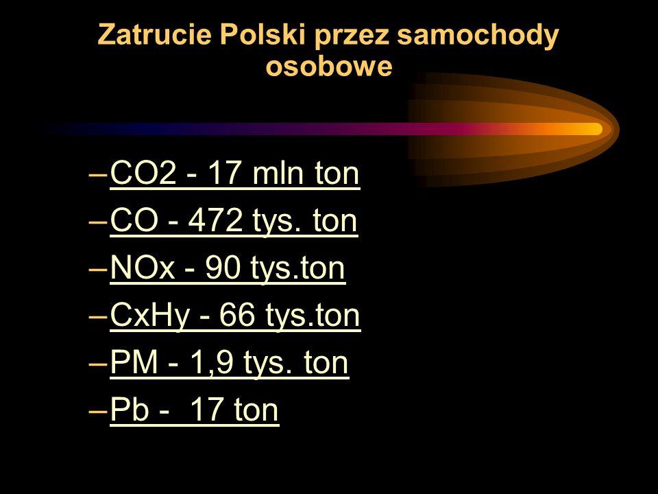Zatrucie Polski przez samochody osobowe –CO2 - 17 mln ton –CO - 472 tys.