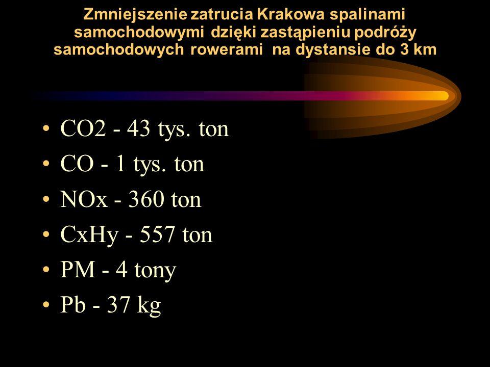 Zmniejszenie zatrucia Krakowa spalinami samochodowymi dzięki zastąpieniu podróży samochodowych rowerami na dystansie do 3 km CO2 - 43 tys.