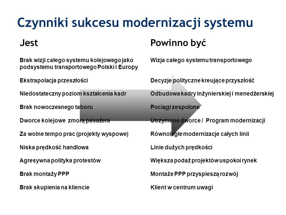 Czynniki sukcesu modernizacji systemu Jest Brak wizji całego systemu kolejowego jako podsystemu transportowego Polski i Europy Ekstrapolacja przeszłoś
