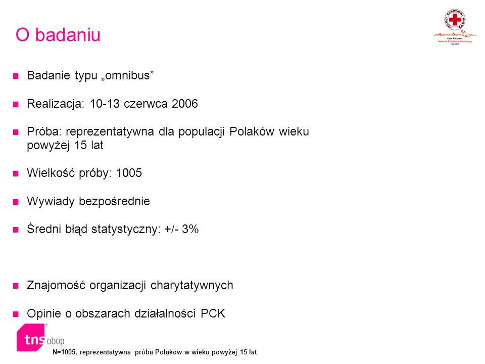 N=1005, reprezentatywna próba Polaków w wieku powyżej 15 lat O badaniu Badanie typu omnibus Realizacja: 10-13 czerwca 2006 Próba: reprezentatywna dla