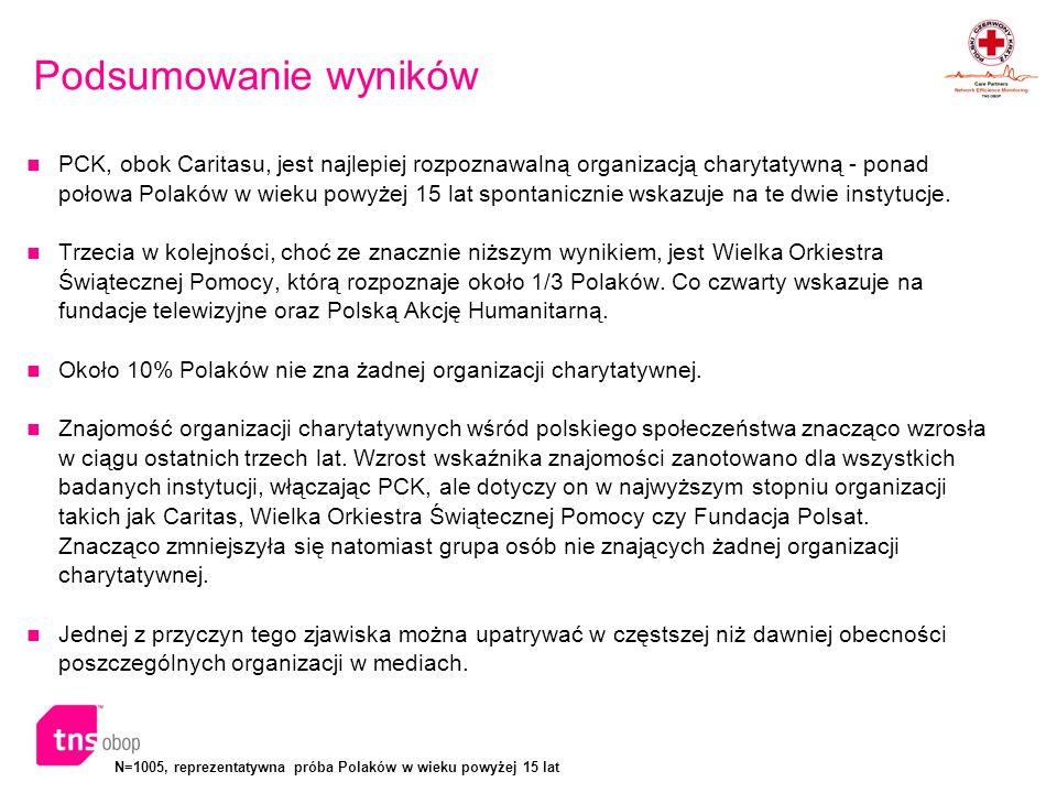 N=1005, reprezentatywna próba Polaków w wieku powyżej 15 lat Podsumowanie wyników PCK, obok Caritasu, jest najlepiej rozpoznawalną organizacją charyta