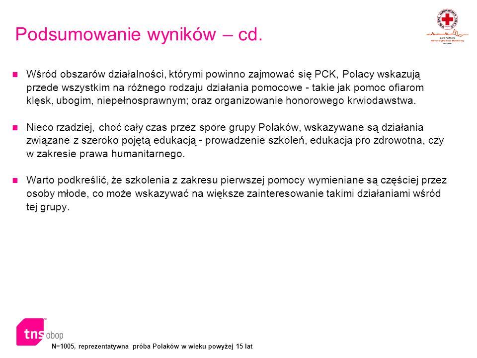 N=1005, reprezentatywna próba Polaków w wieku powyżej 15 lat Podsumowanie wyników – cd. Wśród obszarów działalności, którymi powinno zajmować się PCK,