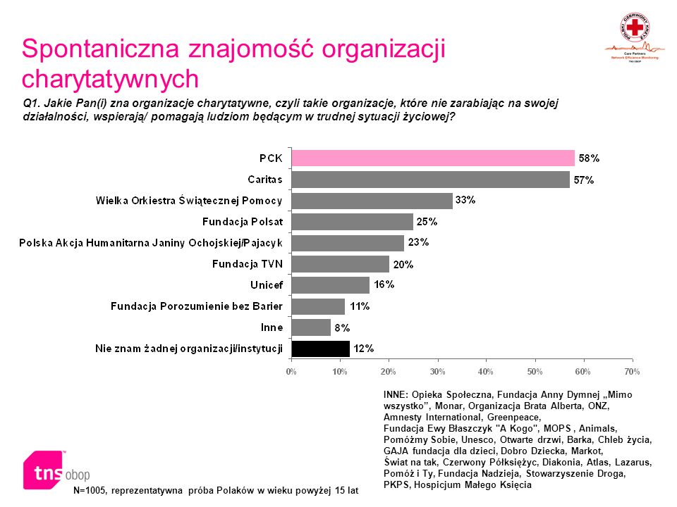 N=1005, reprezentatywna próba Polaków w wieku powyżej 15 lat Spontaniczna znajomość organizacji charytatywnych INNE: Opieka Społeczna, Fundacja Anny D