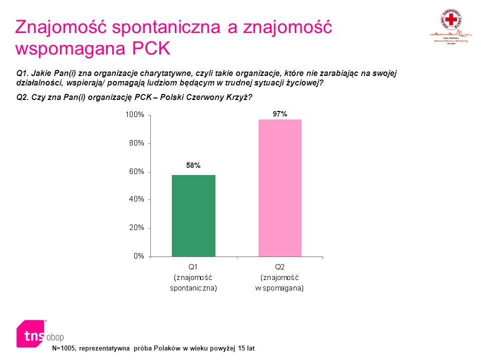 N=1005, reprezentatywna próba Polaków w wieku powyżej 15 lat Znajomość spontaniczna a znajomość wspomagana PCK Q1. Jakie Pan(i) zna organizacje charyt