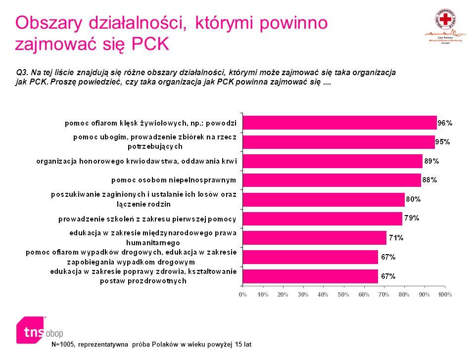 N=1005, reprezentatywna próba Polaków w wieku powyżej 15 lat Obszary działalności, którymi powinno zajmować się PCK Q3. Na tej liście znajdują się róż