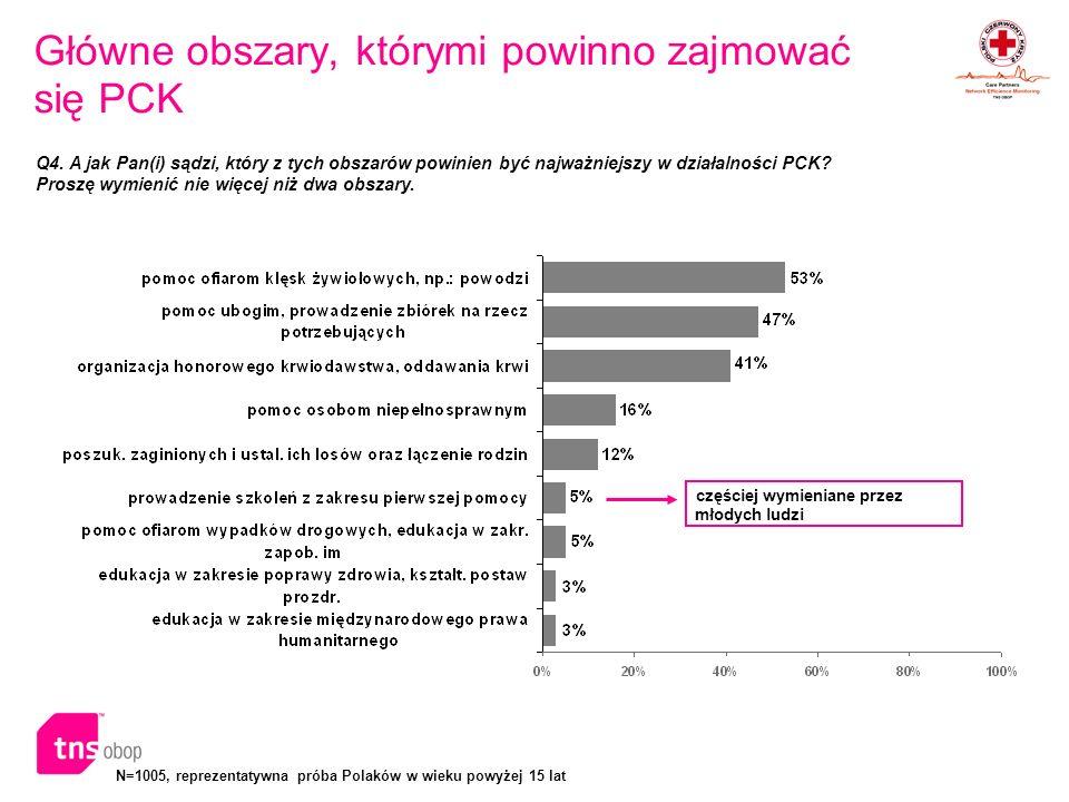 N=1005, reprezentatywna próba Polaków w wieku powyżej 15 lat Główne obszary, którymi powinno zajmować się PCK Q4. A jak Pan(i) sądzi, który z tych obs