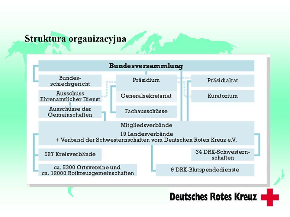 NCK-Struktury i podzial u Pomoc dla zagranicy i praca socjalna u Pelnomocnik d/s UE u System informacyjny (EUFIS - listy informacyjne...) u Migranci i integracja (EQUAL, Trauma..) u Sluzba zdrowia (ECCN, Promocja zdrowia...) u Mlodziez (EHL, IHL...) u Regionalna wspolpraca przygraniczna u (Projekty wolontariackie etc.)