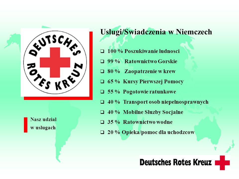 Uslugi/Swiadczenia w Niemczech 100 % Poszukiwanie ludnosci 99 % Ratownictwo Gorskie 80 % Zaopatrzenie w krew 65 % Kursy Pierwszej Pomocy 55 % Pogotowi
