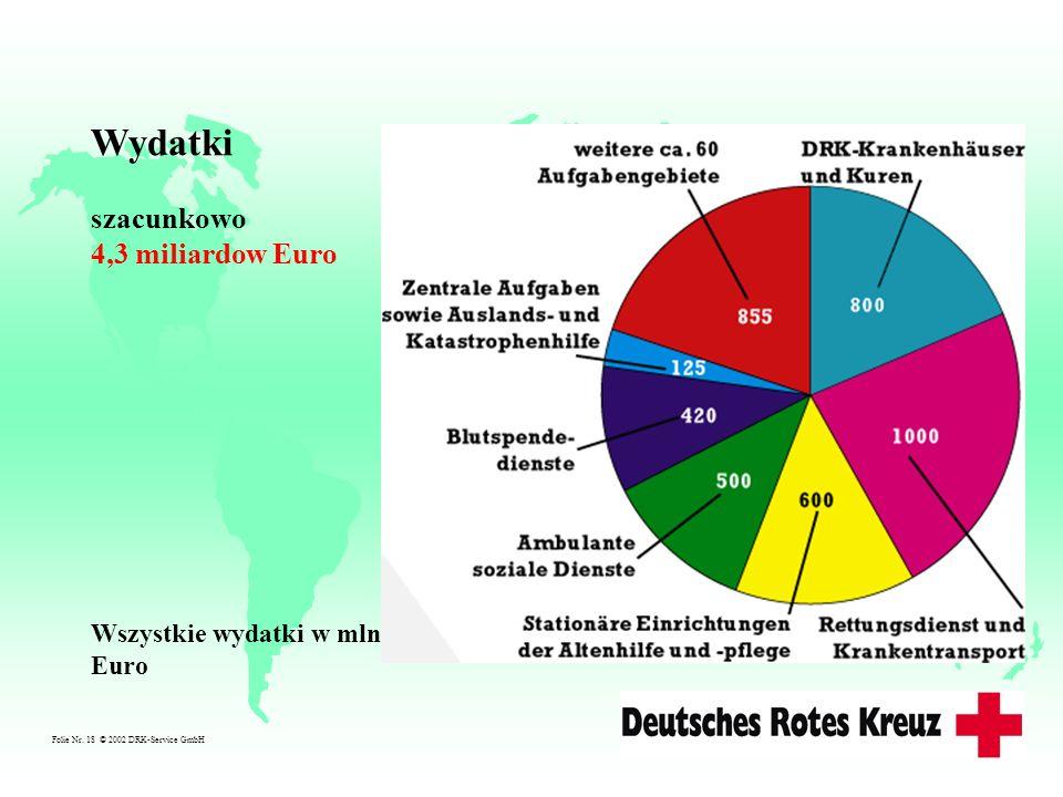 Folie Nr. 18 © 2002 DRK-Service GmbH Wszystkie wydatki w mln. Euro Wydatki szacunkowo 4,3 miliardow Euro