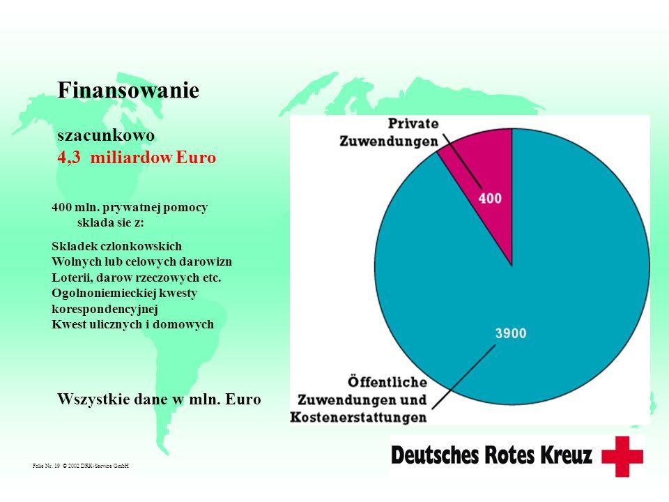 Folie Nr. 19 © 2002 DRK-Service GmbH Finansowanie szacunkowo 4,3 miliardow Euro Wszystkie dane w mln. Euro 400 mln. prywatnej pomocy sklada sie z: Skl