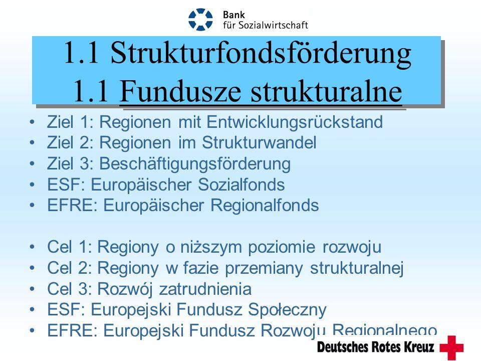 Informationsbeschaffung Źródła informacji Das EU-Förderinformationssystem www.europa.eu.int (EU) www.esc.eu.int (WSA) http://europa.eu.int/comm (Kommission) www.redcrosseu.net (RK-Büro Brüssel) System informacji o UE www.europa.eu.int (UE) www.esc.eu.int (CES) http://europa.eu.int/comm (Komisja Europejska) www.redcrosseu.net (Biuro CK w Brukseli)