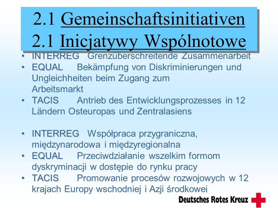 2.1 Gemeinschaftsinitiativen 2.1 Inicjatywy Wspólnotowe INTERREGINTERREG Grenzüberschreitende Zusammenarbeit EQUALEQUALBekämpfung von Diskriminierungen und Ungleichheiten beim Zugang zum Arbeitsmarkt TACISTACISAntrieb des Entwicklungsprozesses in 12 Ländern Osteuropas und Zentralasiens INTERREGINTERREG Współpraca przygraniczna, międzynarodowa i międzyregionalna EQUALEQUALPrzeciwdziałanie wszelkim formom dyskryminacji w dostępie do rynku pracy TACISTACISPromowanie procesów rozwojowych w 12 krajach Europy wschodniej i Azji środkowej