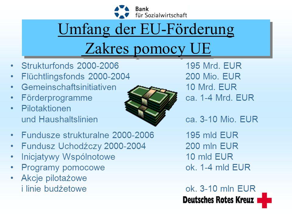 Verfahren der EU-Förderung Metody pomocy UE im Rahmen der EU-Politik:im Rahmen der EU-Politik: Strukturfonds, Gemeinschaftsinitiativen Kofinanzierung: Staat Vergabe:Staat im Rahmen gemeinsamer u.