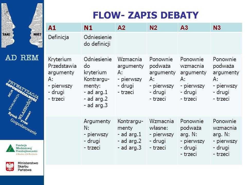 FLOW- ZAPIS DEBATY A1N1 A2N2A3N3 DefinicjaOdniesienie do definicji Kryterium Przedstawia argumenty A: - pierwszy - drugi - trzeci Odniesienie do kryte