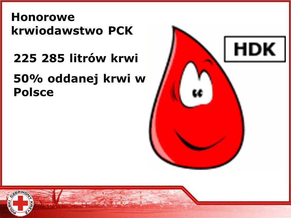 Honorowe krwiodawstwo PCK 225 285 litrów krwi 50% oddanej krwi w Polsce