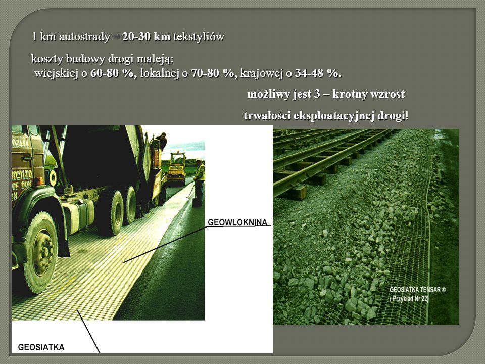 1 km autostrady = 20-30 km tekstyliów koszty budowy drogi maleją: wiejskiej o 60-80 %, lokalnej o 70-80 %, krajowej o 34-48 %. wiejskiej o 60-80 %, lo