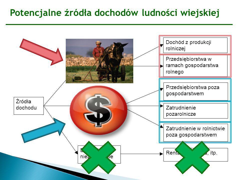 Sektor rolniczy a wynagrodzenia