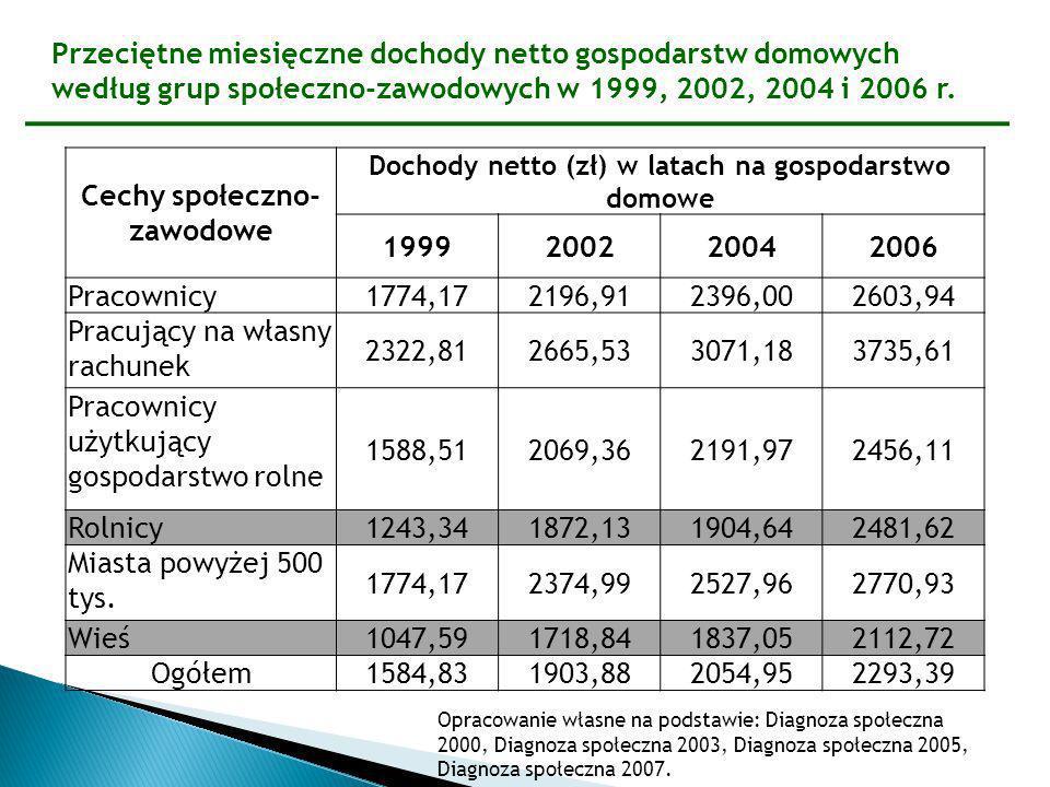Przeciętne miesięczne dochody netto gospodarstw domowych według grup społeczno-zawodowych w 1999, 2002, 2004 i 2006 r. Cechy społeczno- zawodowe Docho