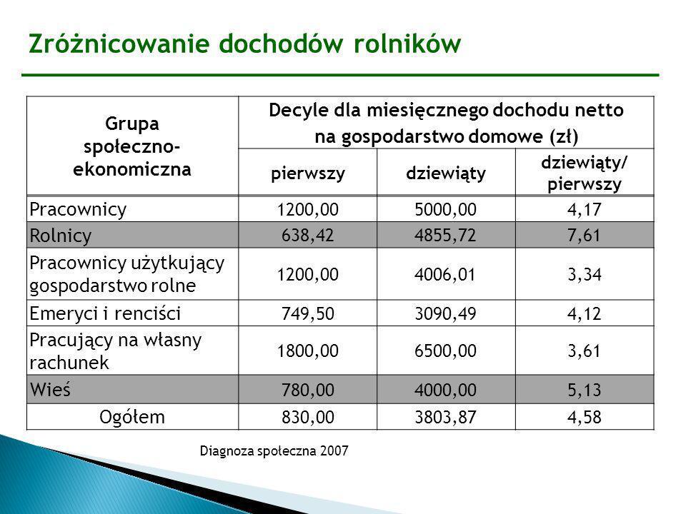 Zróżnicowanie dochodów rolników Diagnoza społeczna 2007 Grupa społeczno- ekonomiczna Decyle dla miesięcznego dochodu netto na gospodarstwo domowe (zł)